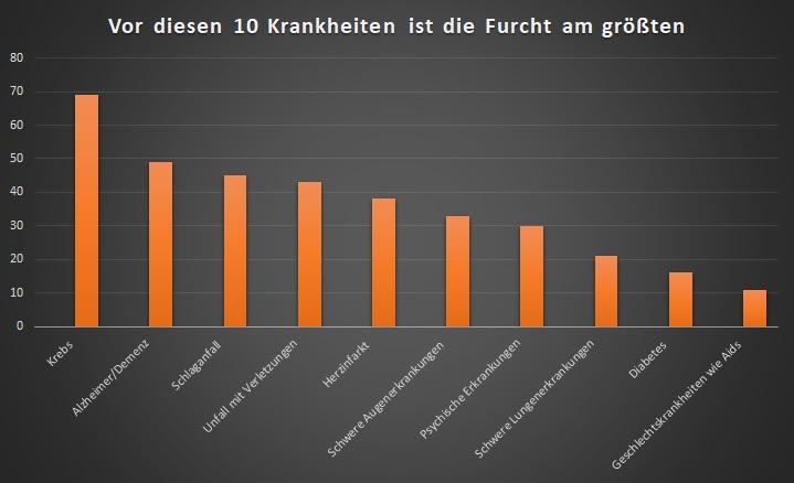 Angst vor Krankheiten in Deutschland